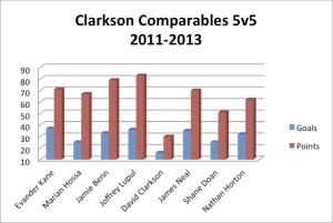 Clarkson Graph