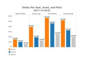 Pouliot article graph 2
