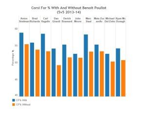 Pouliot article graph 3
