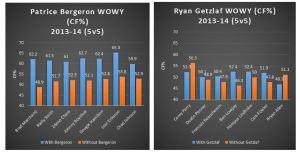 Berg & Getz WOWYs