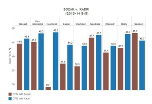 Bozak vs. Kadri Graph (for website)