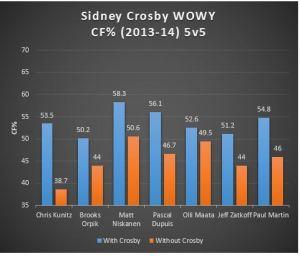 Crosby WOWY
